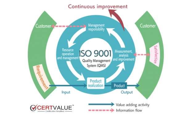 Does a QMS ensure 100% quality?